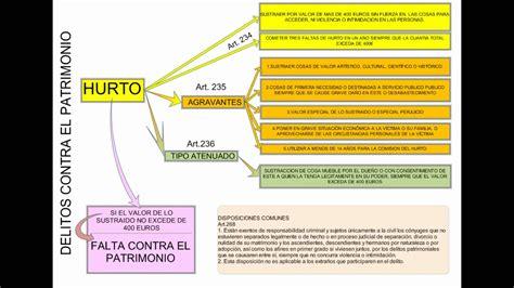 translate resumen to delito de hurto esquema resumen megaupload