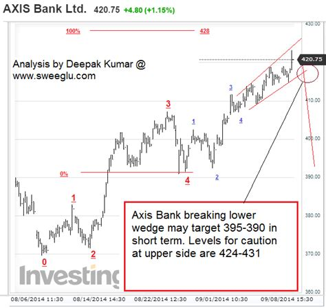 axis bank market 5waves market analysis and forecast using elliott wave