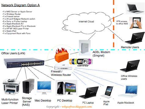 network diagram mac mac pc apple 萍果电脑 network diagram why you so