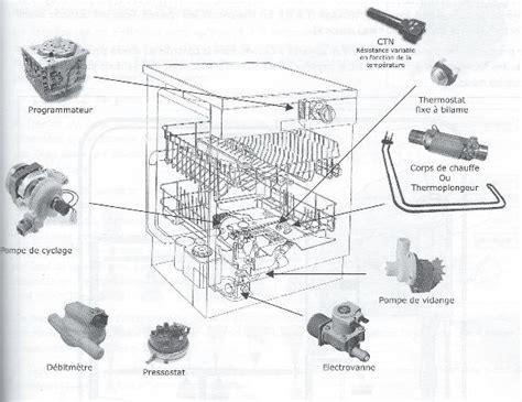 lave vaisselle 6 couverts encastrable 228 les pieces du lave vaisselle les pannes du lave vaisselle