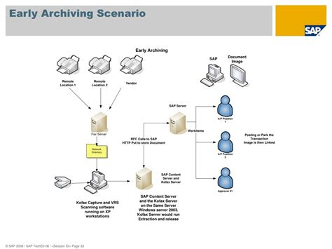 sap workflow scenarios ppt im111 use the sap content server for your document