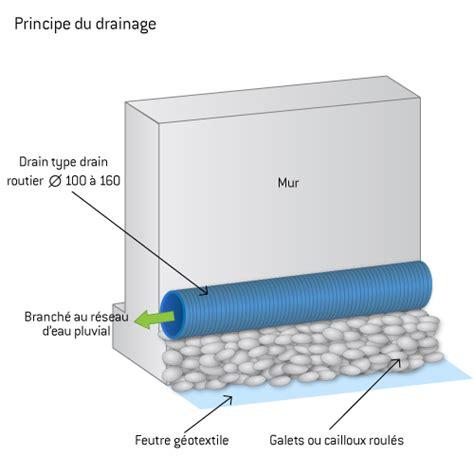 drainage eau de pluie fonctionnement des drains ooreka