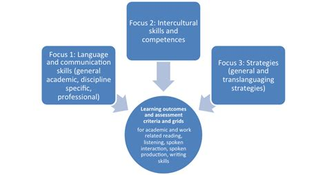 dissertation framework requirements for a dissertation mindmap innovation in
