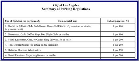 How To Calculate Dimensions From Square Feet parking space requirements for restaurants los angeles