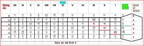guitar tutorial video for beginners in hindi guitar guitar fretboard in hindi