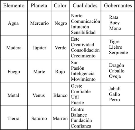 Calendario Chino Que Animal Soy Y Elemento El Hor 243 Scopo Chino Uchina