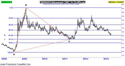grafica tendencia dolar de peso an 225 lisis t 233 cnico del peso mexicano vs d 243 lar investing com