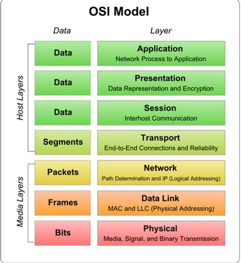 understanding the osi seven layer networking model the person born to lead