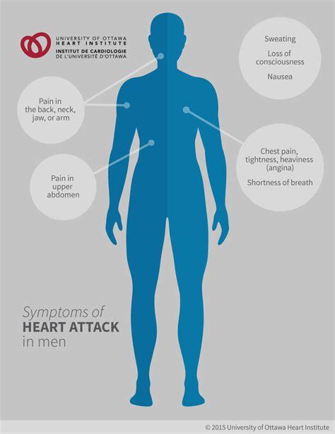 attack symptoms chest tightness diagram 23 wiring diagram images wiring diagrams couponss co