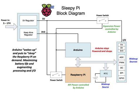 raspberry pi block diagram sleepy pi spell foundry