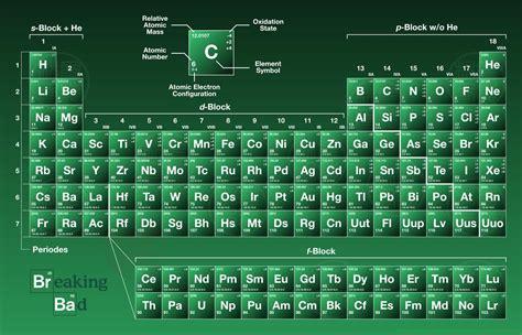 Breaking Bad Periodic Table Name Generator