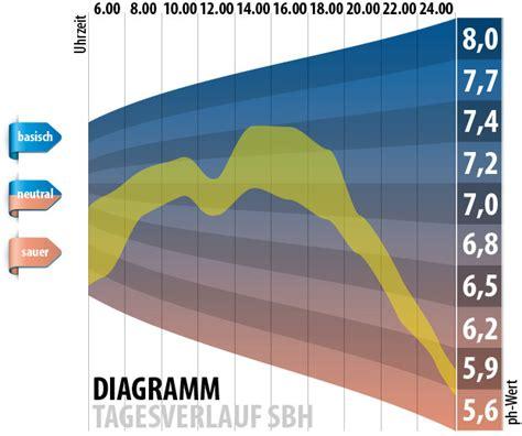 Basen Im Haushalt 3457 by Basen Im Haushalt S Ure Basen Haushalt Im Griff Gegen M