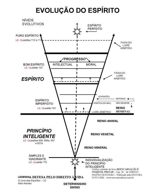 evolução do espírito | Espiritualidade | Pinterest