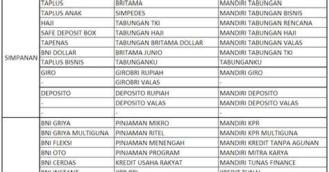 bskien daftar produk bank bumn
