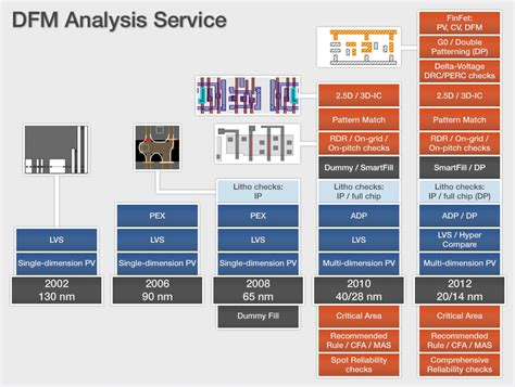design for manufacturing tsmc the mentor graphics dfm analysis service mentor graphics