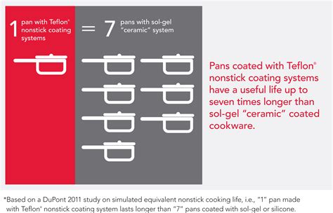 Teflon Ceramic tests show dupont teflon 174 nonstick coatings for cookware
