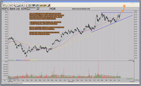 hdfc bank price how to profit from india s bull market hdb hdfc bank