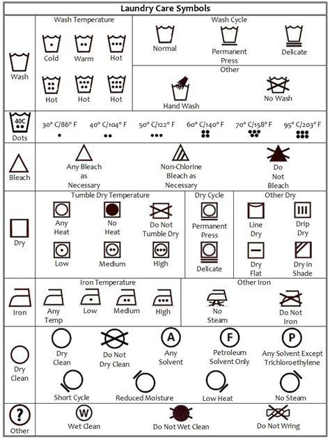 Dryer Symbol On Clothing Tags Washing Machine Uk Washing Machine Symbols