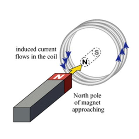 magnetic induction mini project physics of maglve physics of maglev