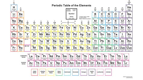 printable periodic table iupac periodic table wallpapers science notes and projects