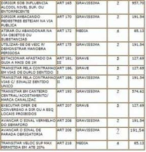 valores multas tabela de multas
