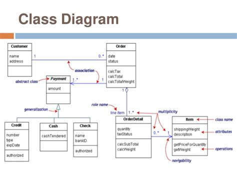 membuat class diagram dengan enterprise architect uml diagram enterprise architect image collections how