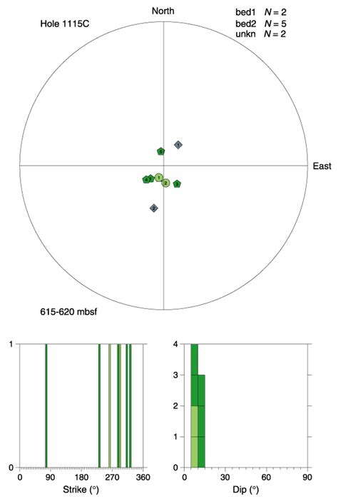 printable equal area stereonet figure f73 structure orientation hole 1115c 615 620
