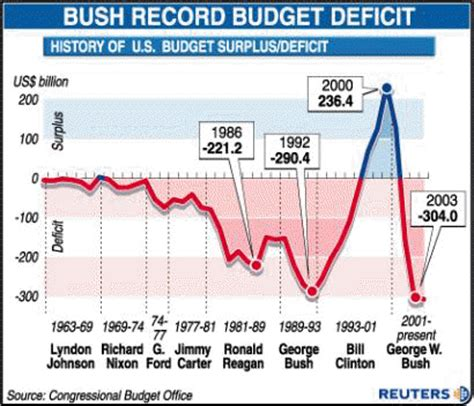 National Debt When Clinton Left Office by Jobsanger Republicans Are Responsible For Most Of Deficit
