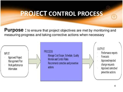 Project Controller by Project Process