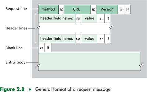 format message html kurose 320719 c02f08
