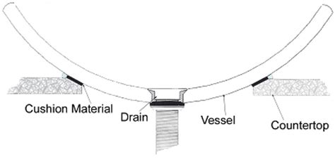 How To Install A Vessel Sink by Info Center How To Install A Vessel Sink Sinks Gallery