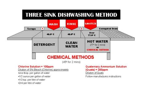 3 compartment sink procedure unit 8 sanitizing procedures winnipeg aid