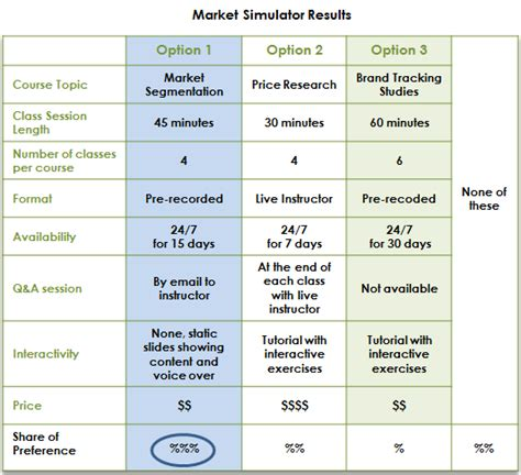 conjoint analysis and realism in price research relevant