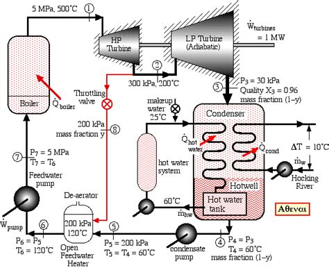 basic layout of steam power plant problem 8 2 cogeneration steam power plant revised 4 15 12