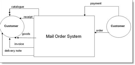 data flow diagram for email system dfd exle