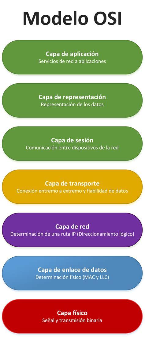 modelo osi capas de normas sobre tecnolog 237 as de la informaci 243 n y comunicaci 243 n