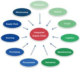 Create Floor Plans Online Supply Chain Management Software Web Based Erp Software