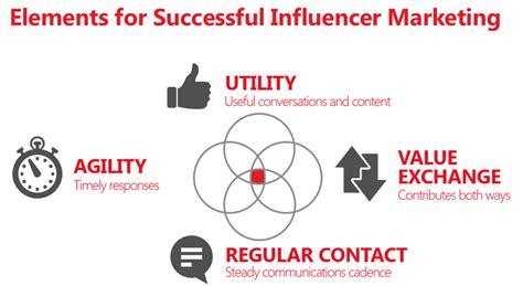 celebrity pr definition influencer marketing agency b2c b2b seattle
