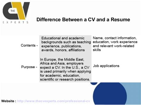 Resume Or Cv Difference Curriculum Vitae Curriculum Vitae Difference From Resume