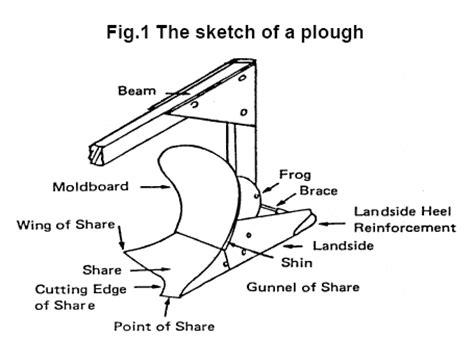 diagram of plough moldboard plow diagram single bottom plow diagram