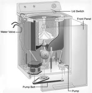 lg front load washing machine troubleshooting washing machine will not start what to check how to