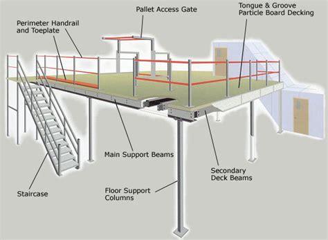 Definition Of Racking by Mezzanine Floors Mezzanine Flooring Mezzanine Floors