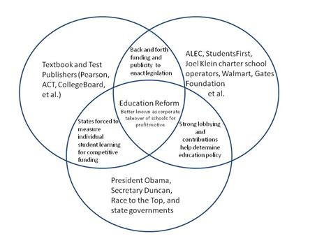 branches of government venn diagram nielsen the innovative educator this is how