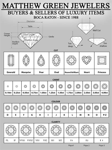 color and cut color clarity carat and cut the 4 c s