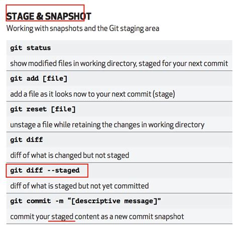 tutorial git diff git repository what does stage mean in git source