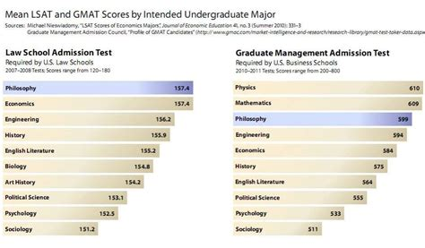 Nyu Part Time Mba Gre Average by Average Gre Scores For Philosophy Phd Programs