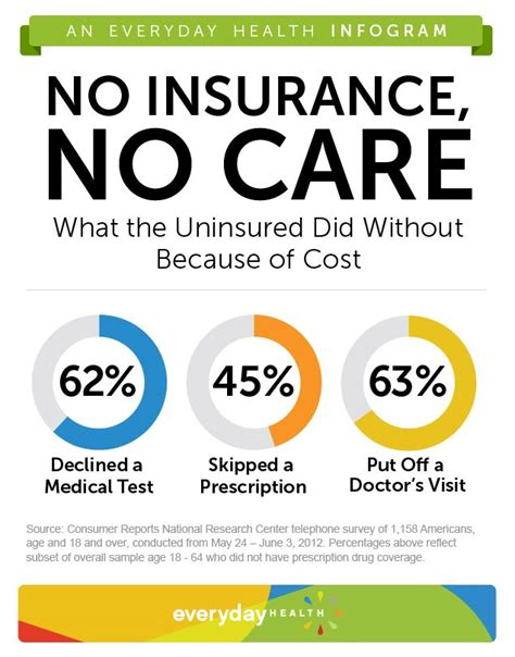 should the united states have universal health care uninsured americans skip more health care healhty living
