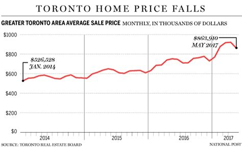toronto home sales drop most since recession as new