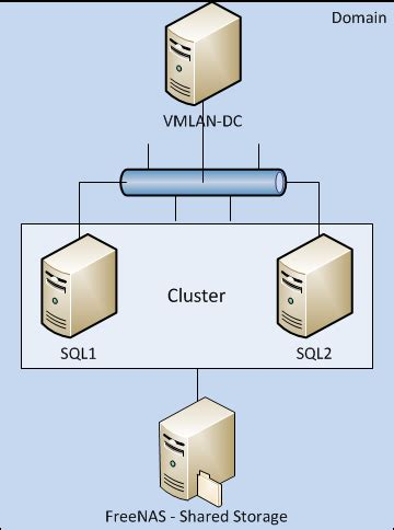 clustering in sql server 2008 with diagram creating a cluster part 1 the storage dev