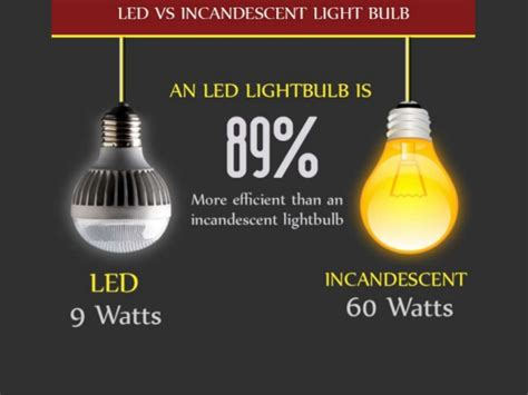 incandescent light bulb vs led everything you need to about led light bulbs